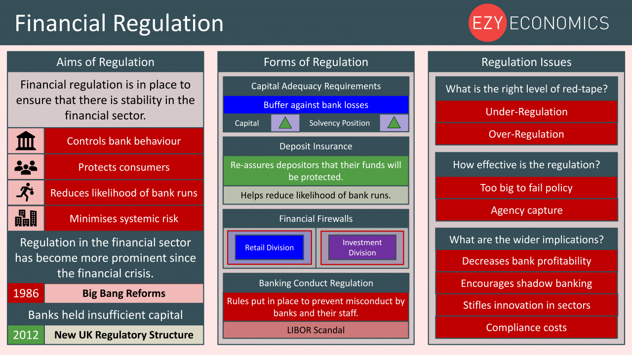 Economics Year 13 revision Day 22 - Financial Regulation