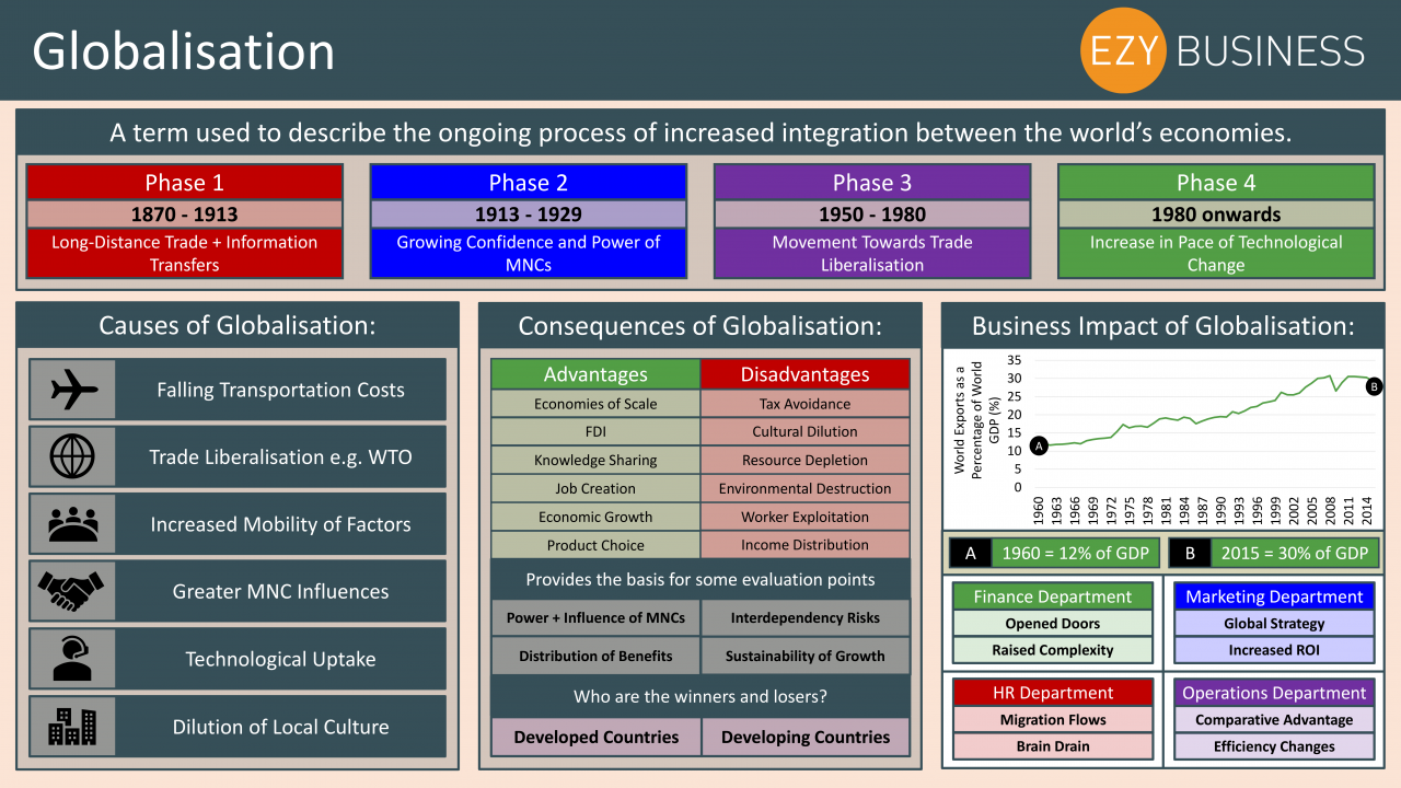 Business Studies Year 13 revision Day 26 - Globalisation