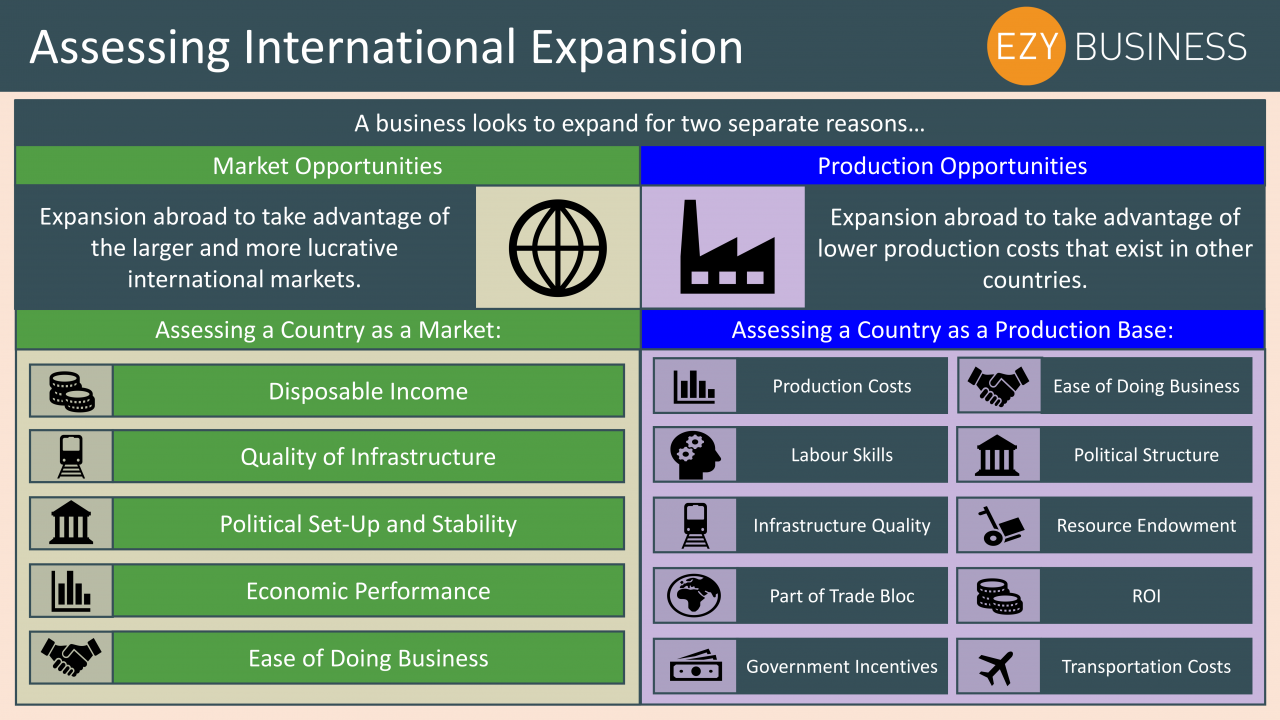 Business Studies Year 13 revision Day 28 - Assessing International Expansion