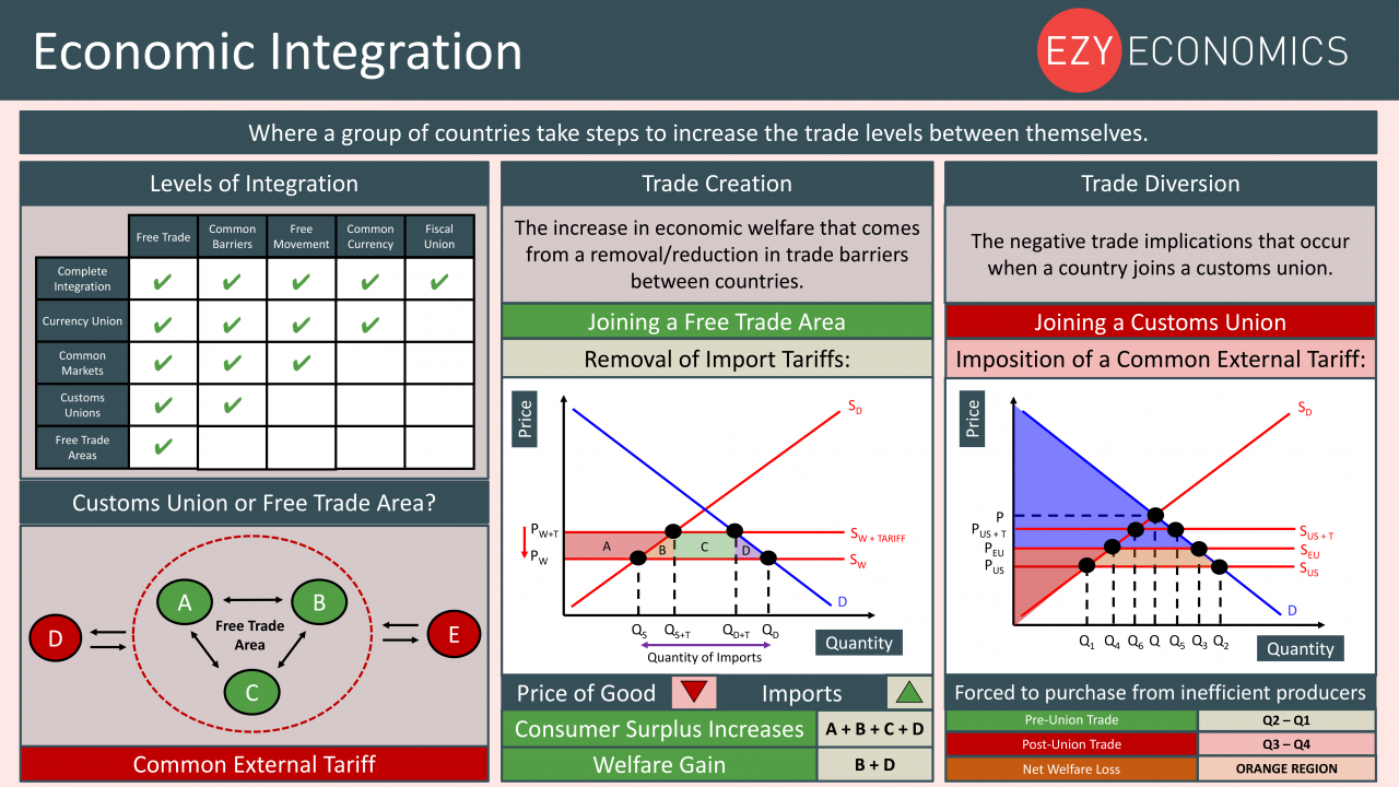Economics Year 13 revision Day 28 - Economic Integration