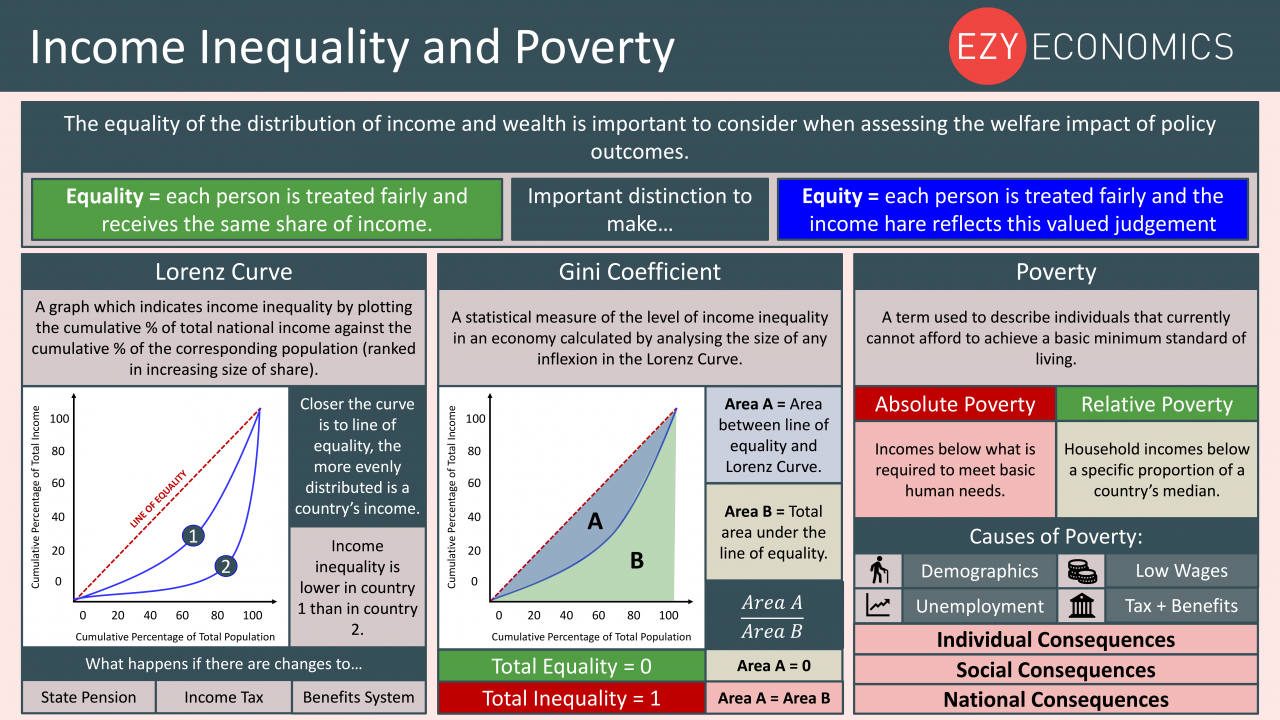 Economics Year 13 revision Day 30 - Income Inequality and Poverty