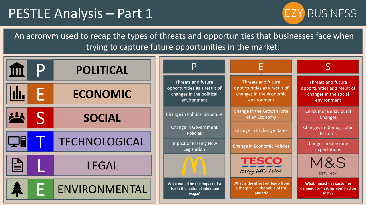 Business Studies Year 13 revision Day 4 - PESTLE analysis part 1