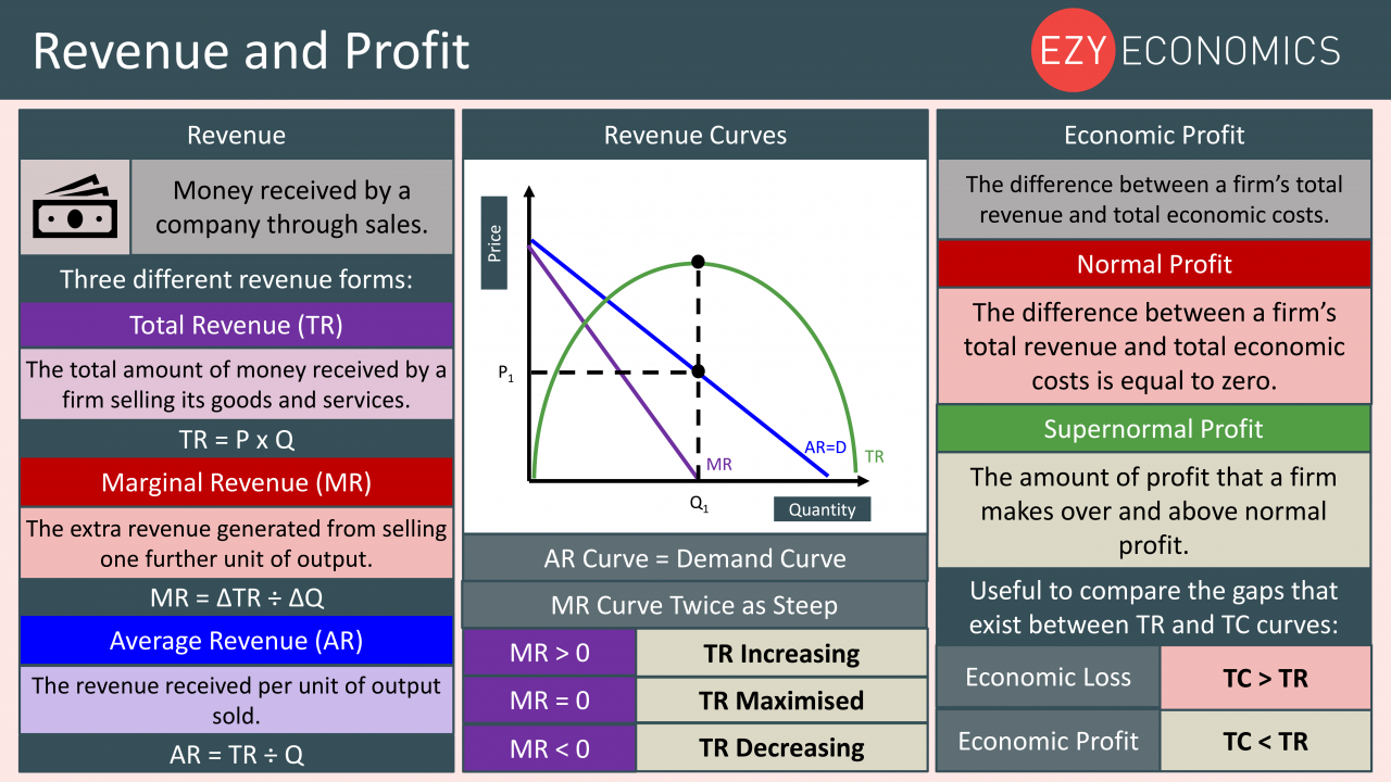 Economics Year 13 revision Day 4 - Revenue and profit