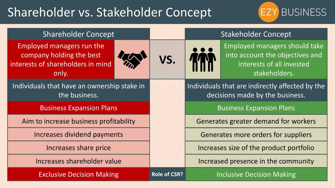 Business Studies Year 13 revision Day 7 - Shareholder vs Stakeholder concept