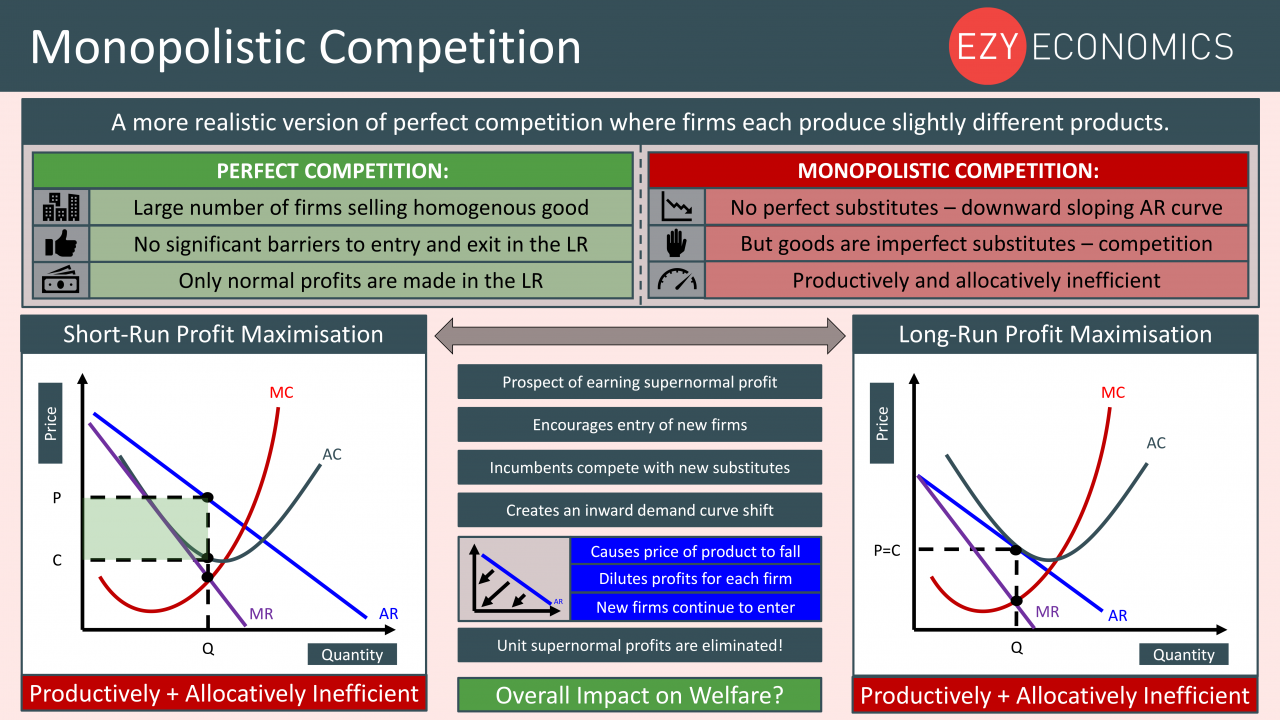 Economics Year 13 revision Day 8 - Monopolistic Competition