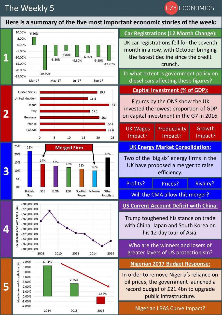 The Economics Weekly 5, week ending Friday November 10th