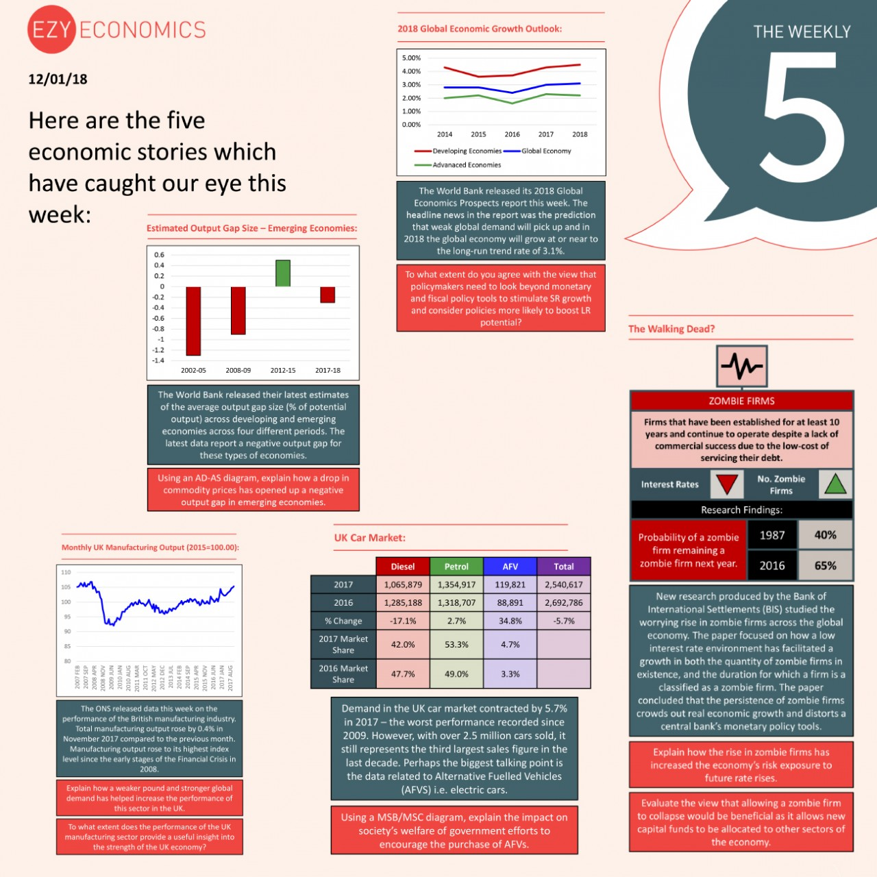 The Economics Weekly 5 - 12th January 2018