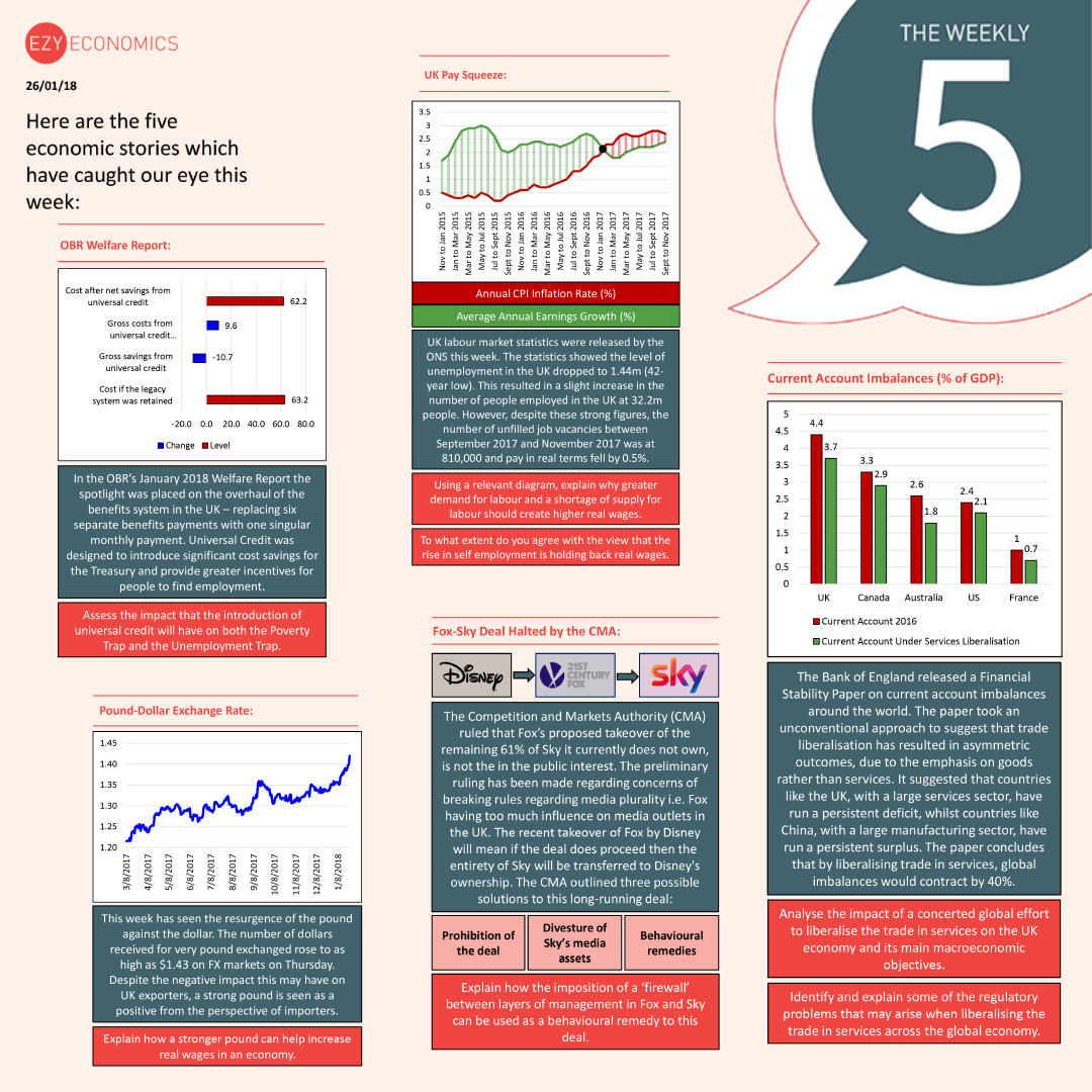 The Economics Weekly 5 - 26th January 2018