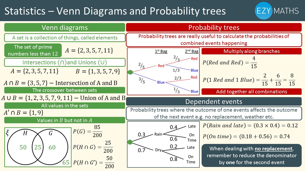maths gcse exam revision venn diagrams and probability trees ezyeducation. Black Bedroom Furniture Sets. Home Design Ideas