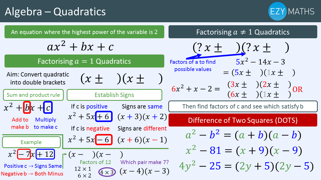 Countdown to Exams - Day 15 - Factorising Quadratics