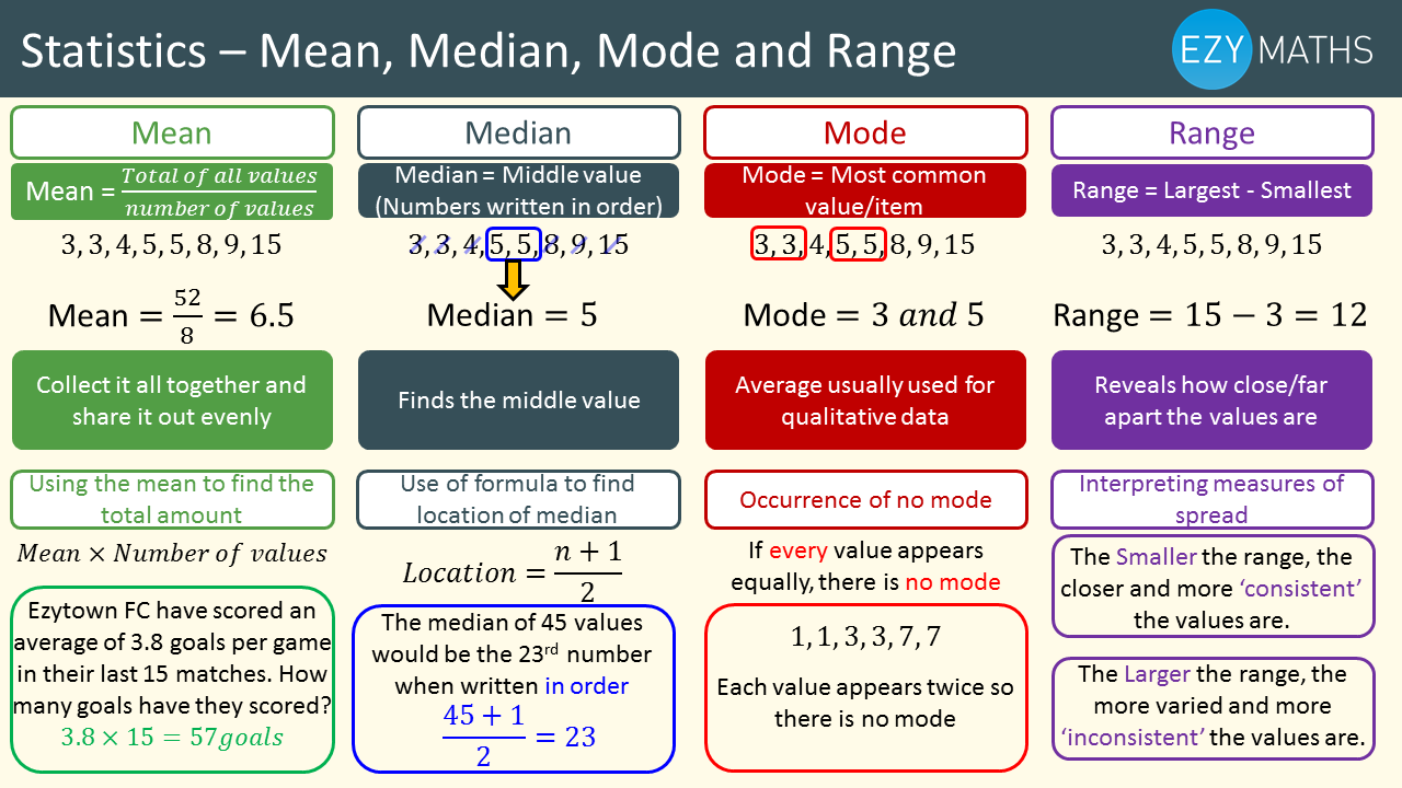 Countdown to Exams - Day 17 - Mean, Median, Mode, Range