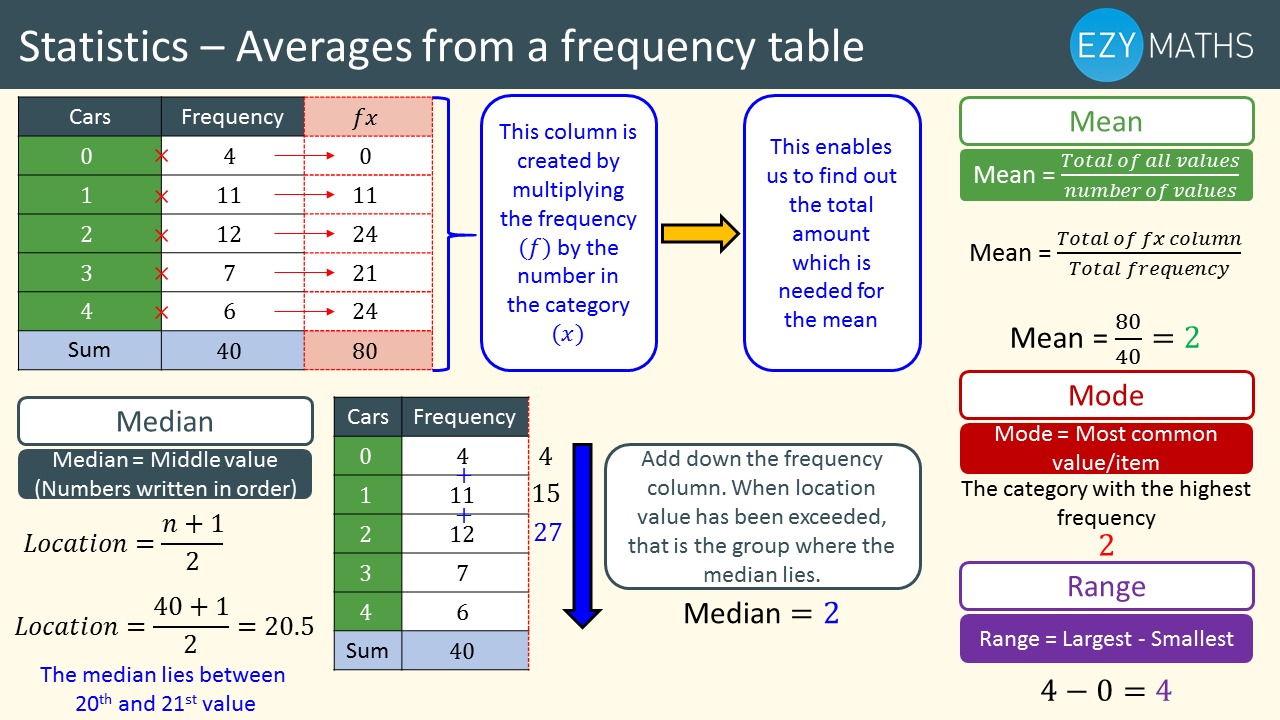 Countdown to Exams - Day 18 - Averages from a frequency table