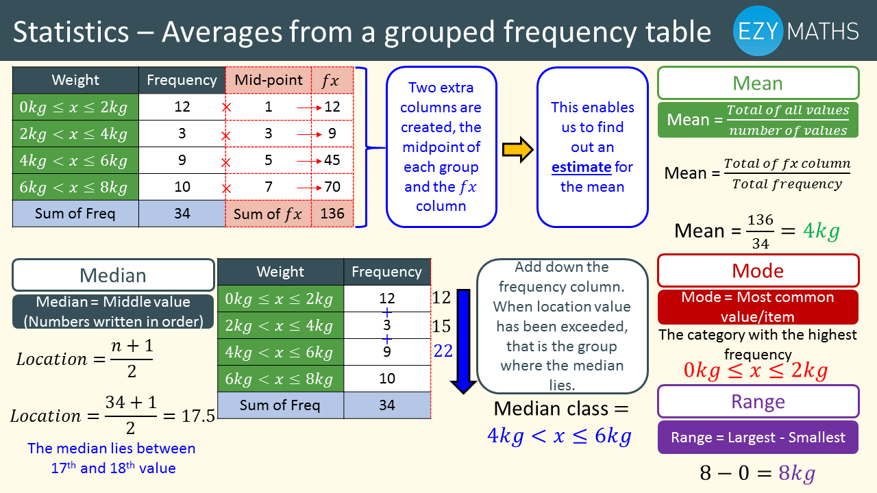 Countdown to Exams - Day 19 - Averages from a Grouped frequency table
