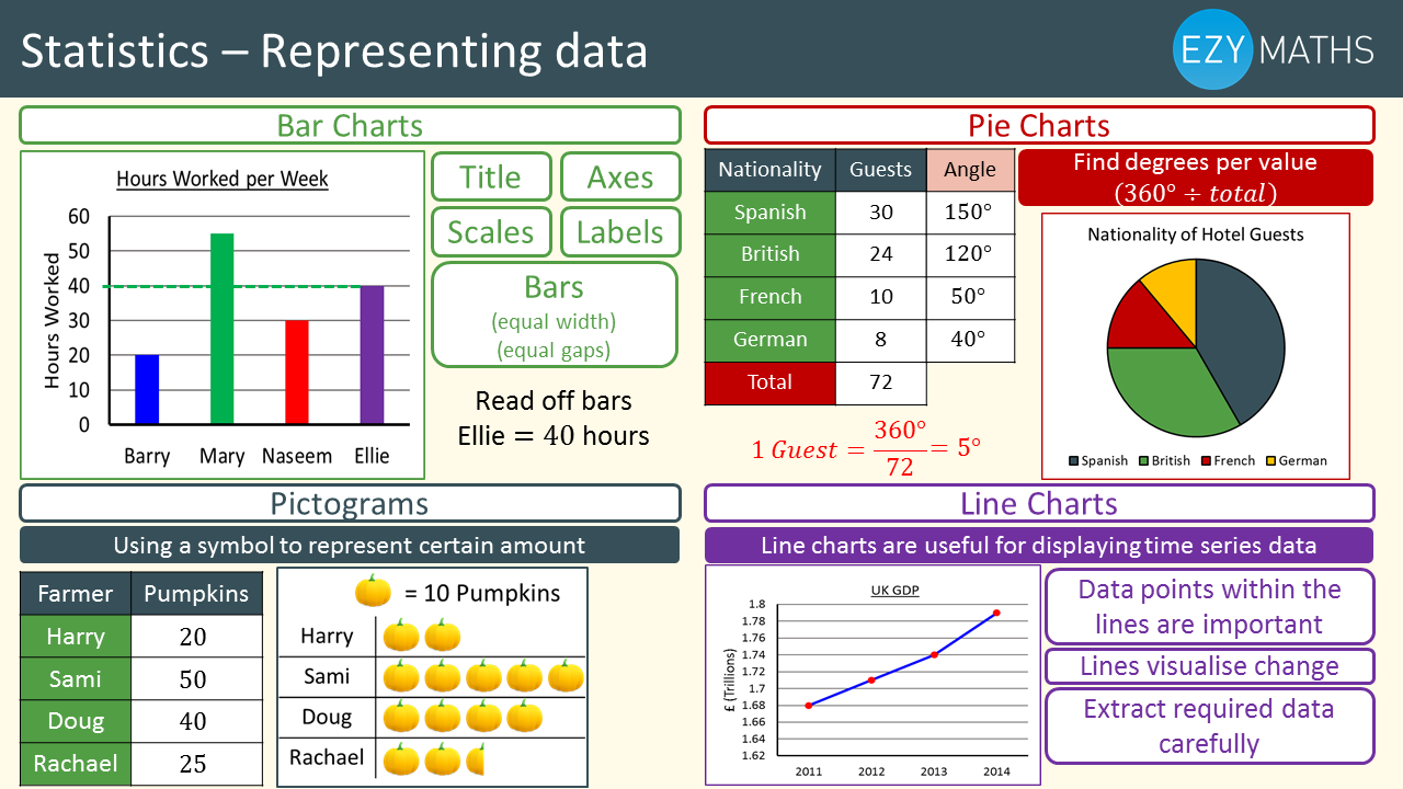 Countdown to Exams - Day 20 - Representing Data