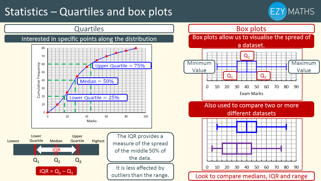 Countdown to Exams - Day 22 - Quartiles and box plots