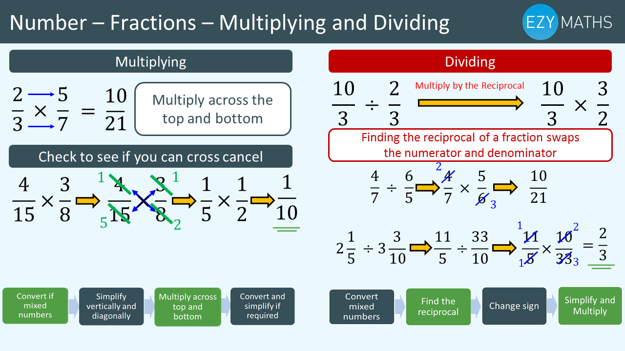 Countdown to Exams - Day 27 - Fractions - Multiplying and Dividing