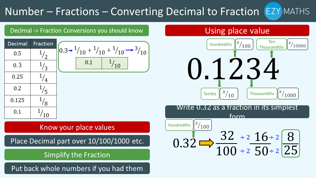 Countdown to Exams - Day 28 - Converting Decimals to Fractions