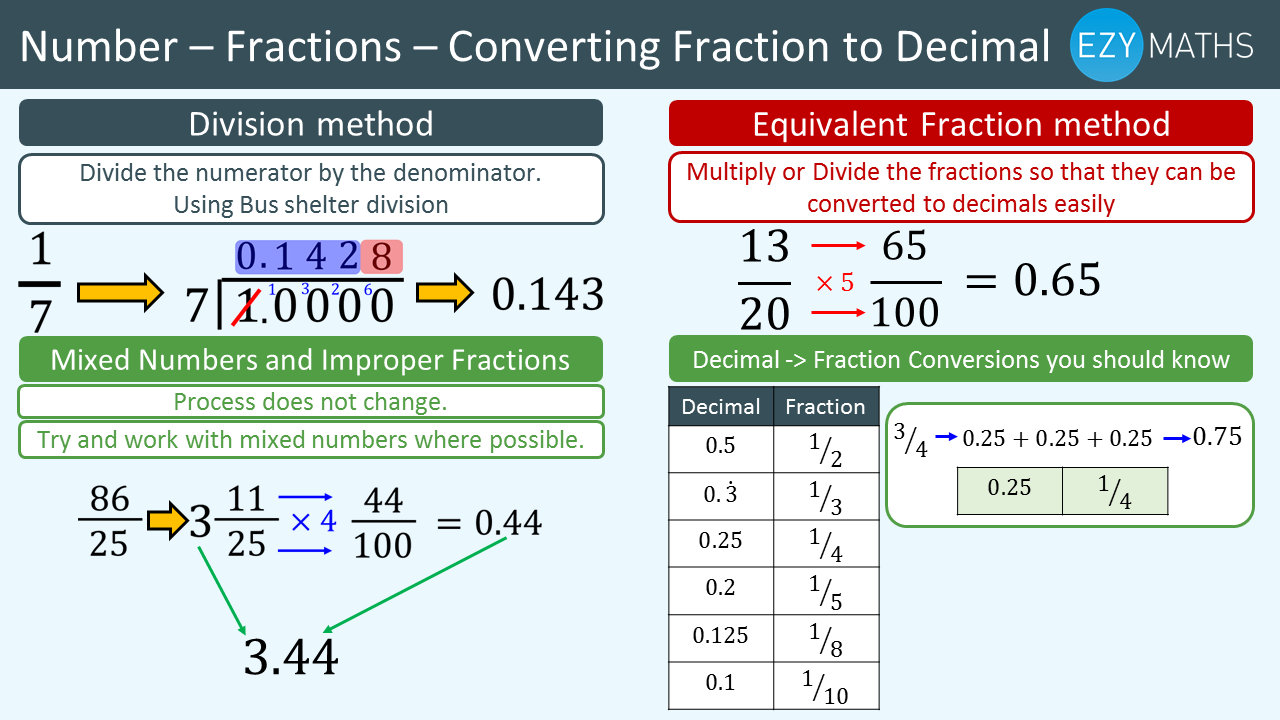 Countdown to Exams - Day 29 - Converting Fraction to Decimal