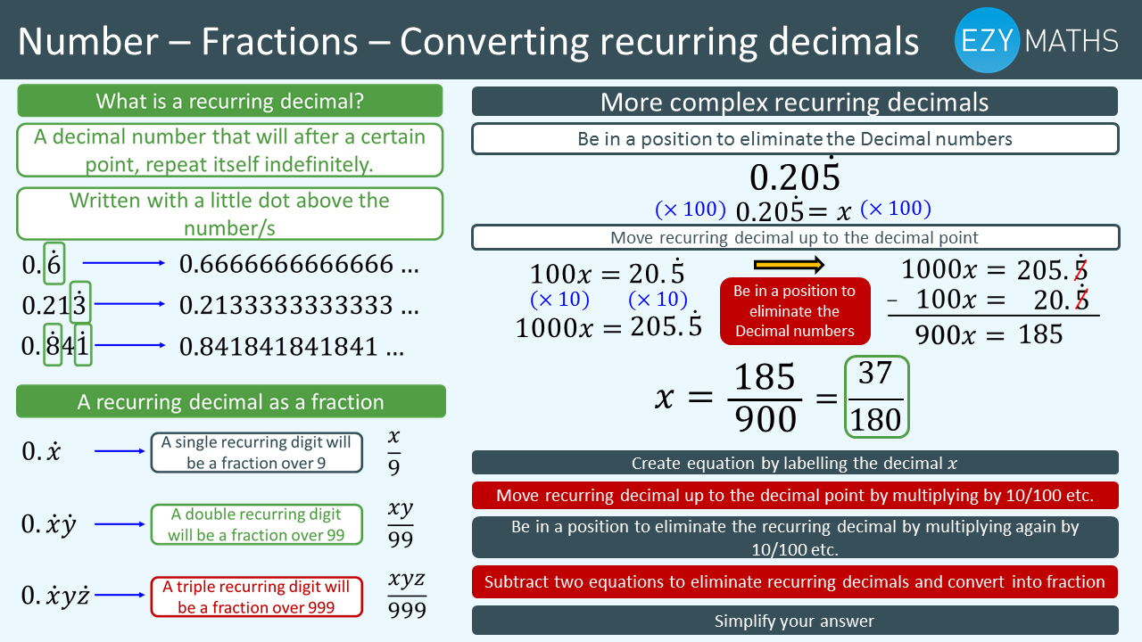 Countdown to Exams - Day 30 - Converting recurring decimals
