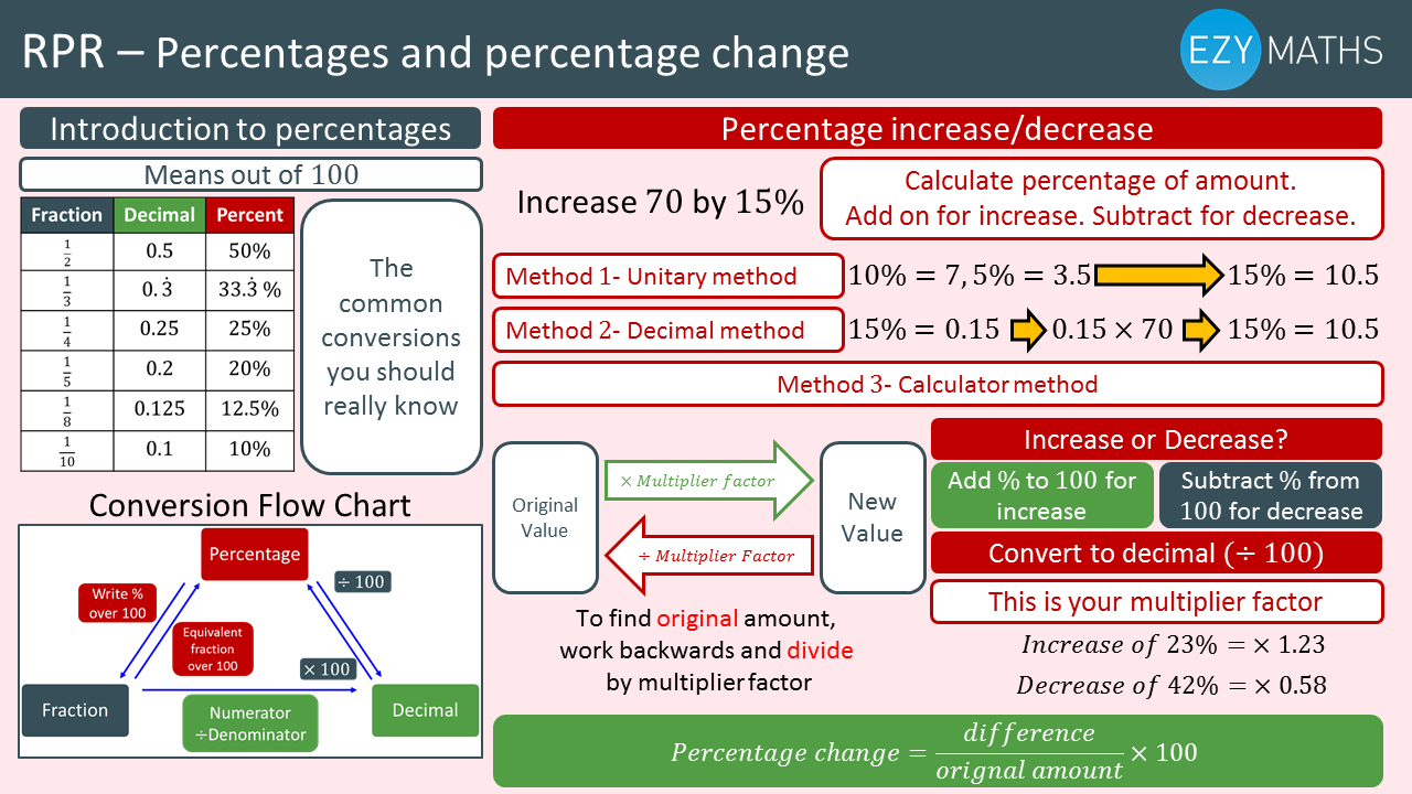 Countdown to Exams - Day 32 - Percentages and percentage change