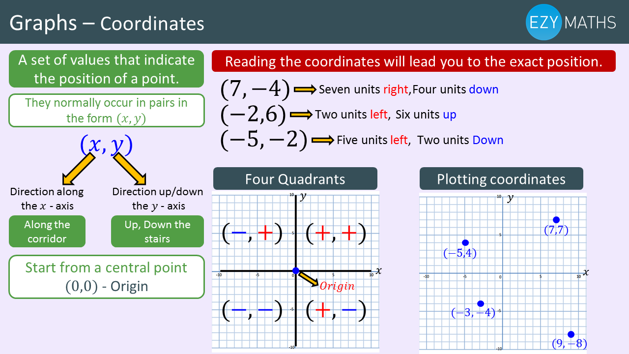 Countdown to Exams - Day 46 - Coordinates