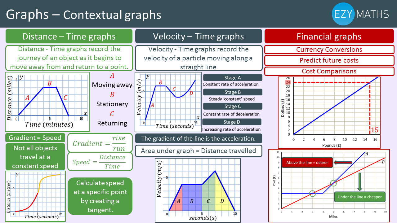 Countdown to Exams - Day 49 - Contextual graphs