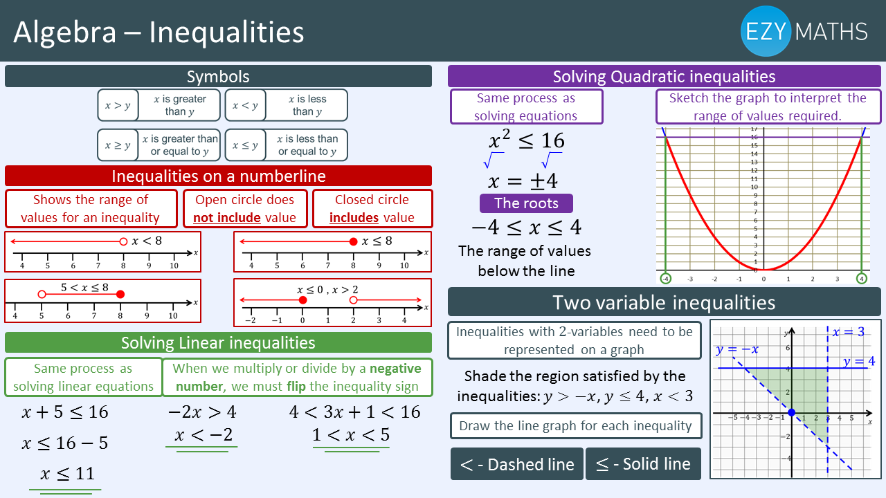 Countdown to Exams - Day 65 - Inequalities