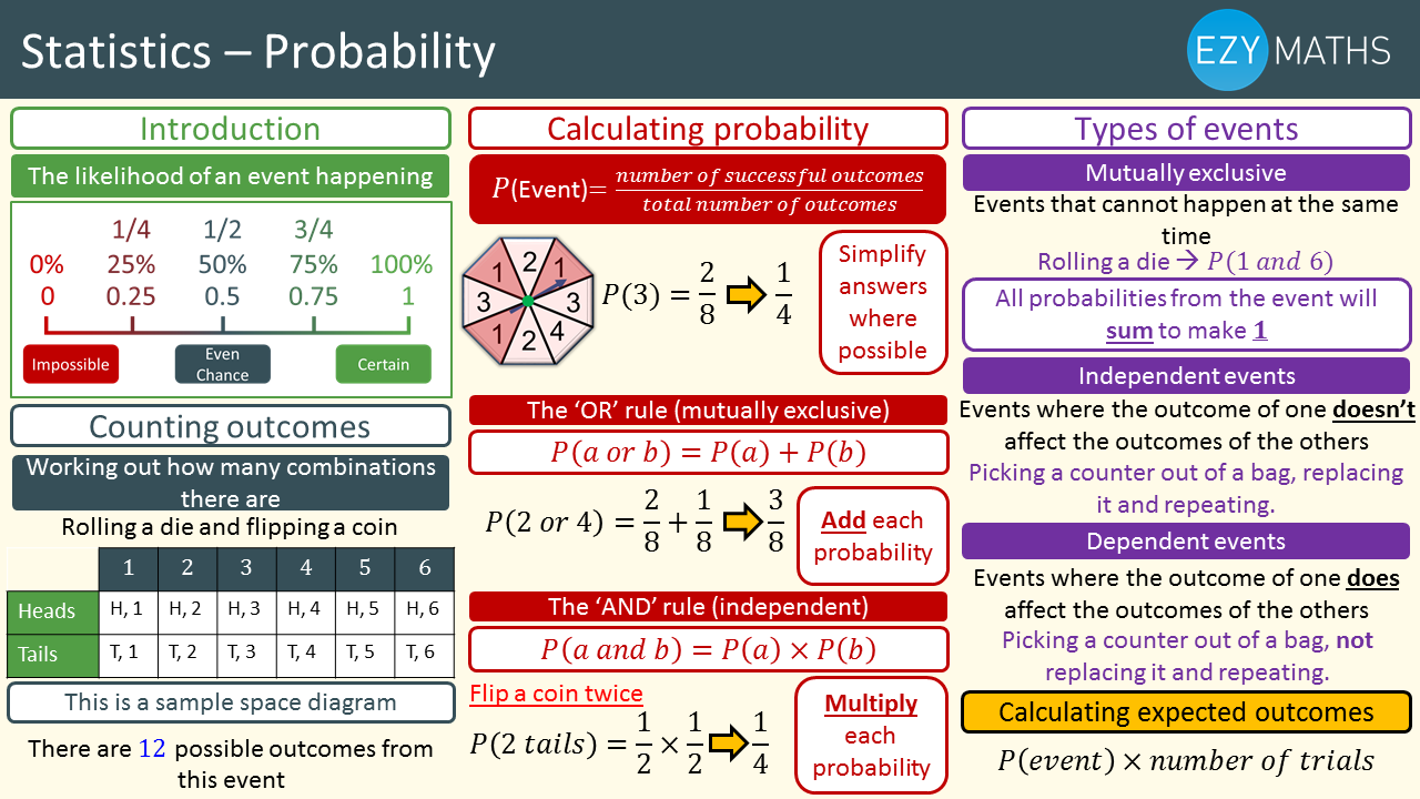 Countdown to Exams - Day 67 - Probability