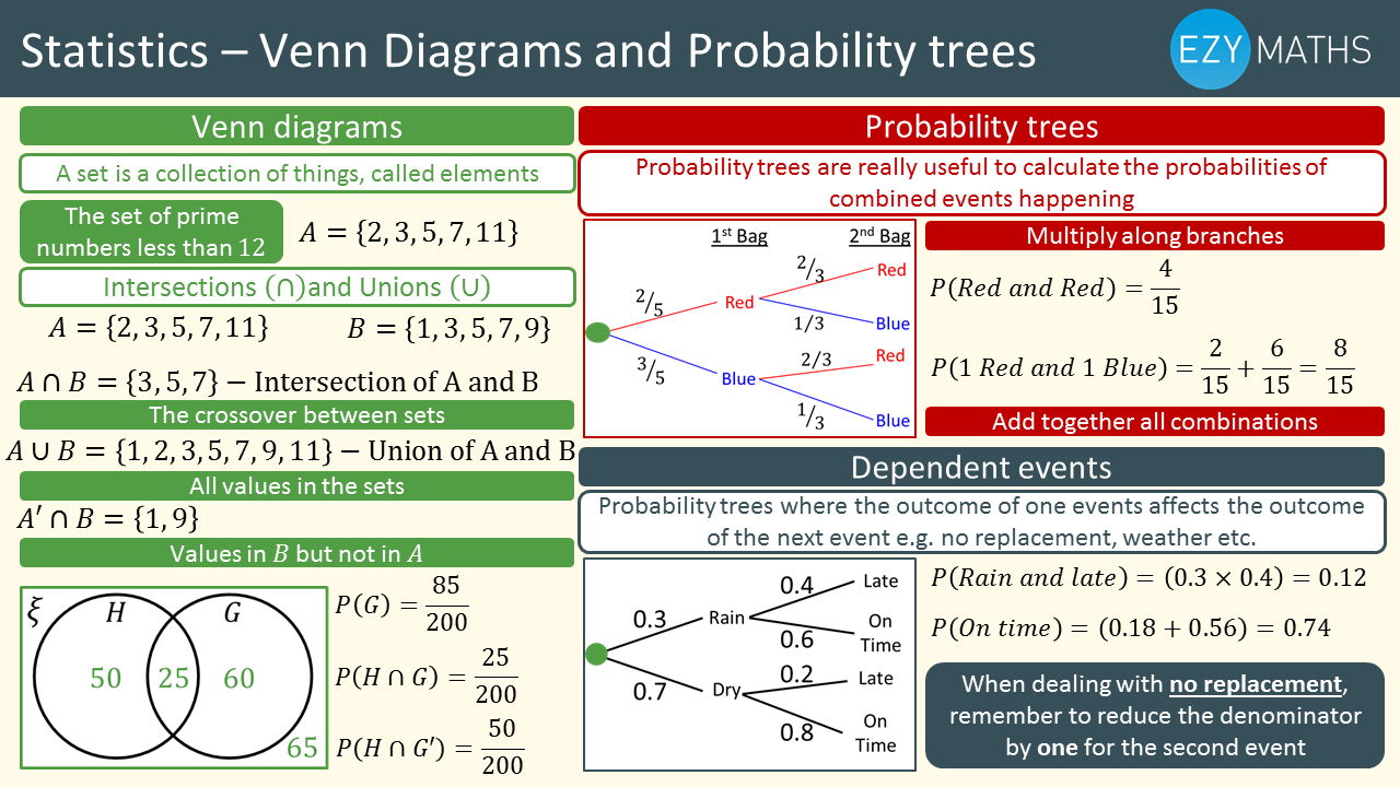 Countdown to Exams - Day 68 - Venn diagrams and Probability trees
