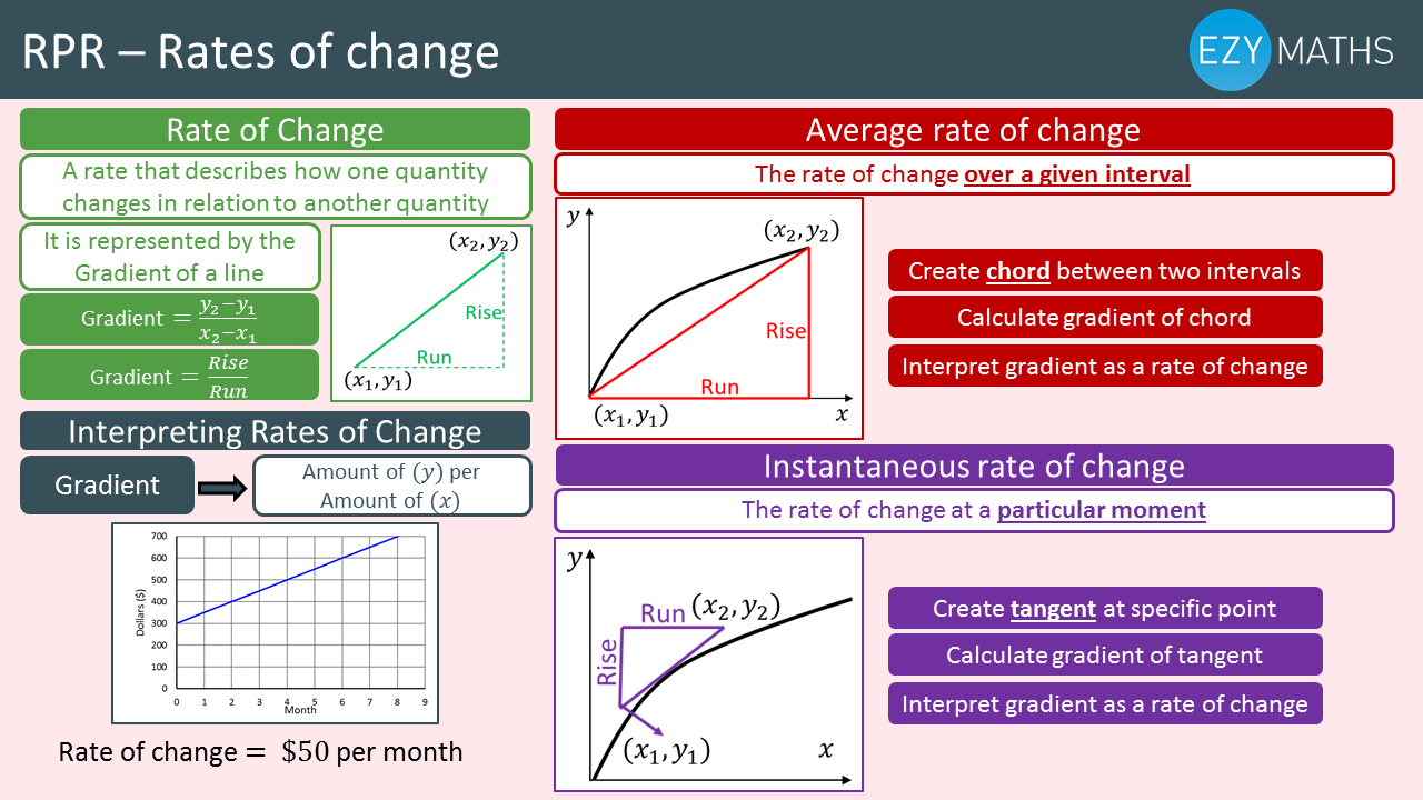 Countdown to Exams - Day 72 - Rates of change