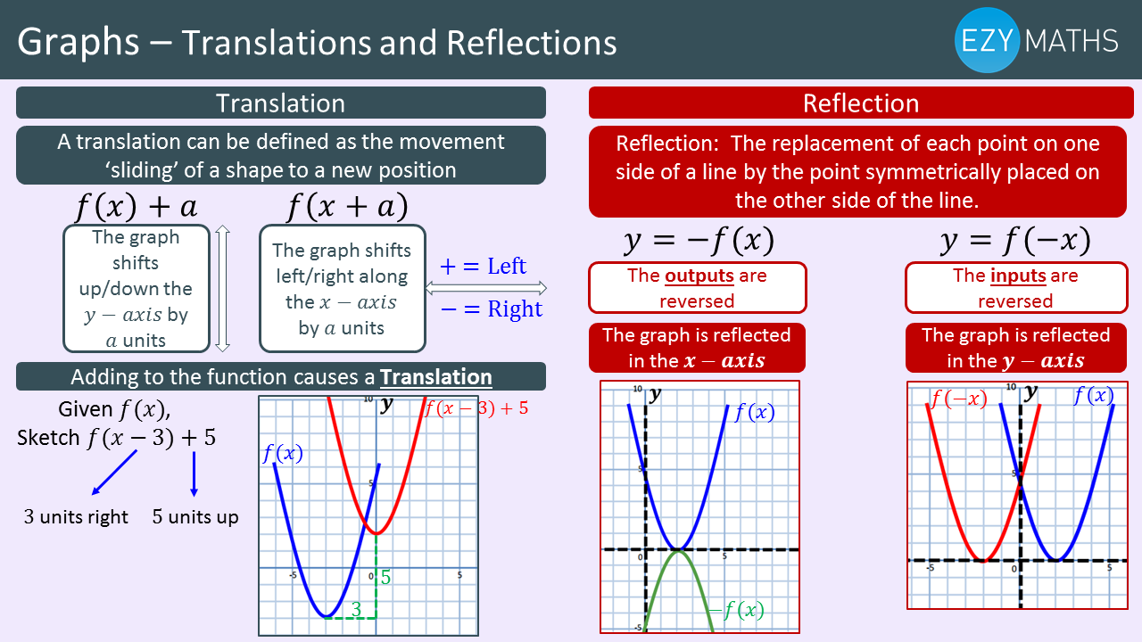 Countdown to Exams - Day 73 - Translations and reflection of graphs