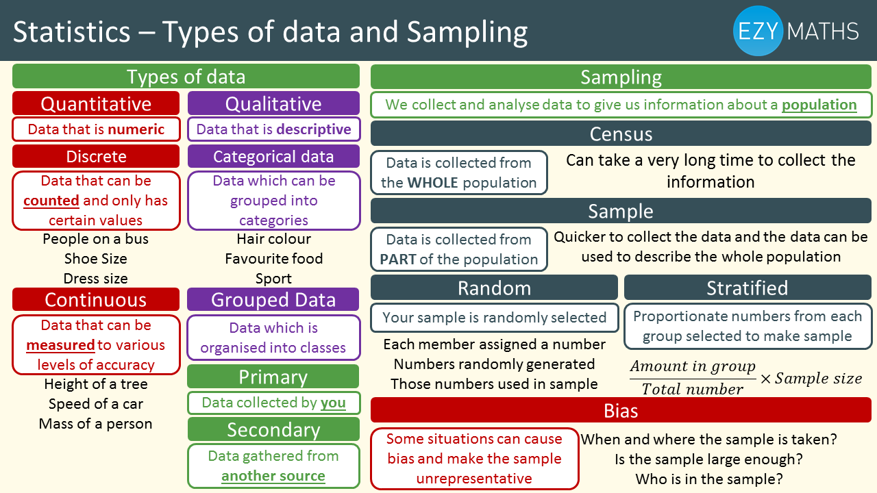 Maths GCSE exam revision: Types of data and sampling | EzyEducation