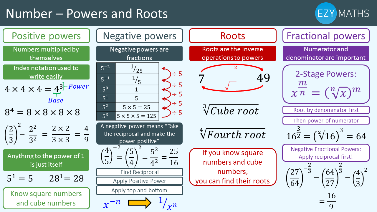 Countdown to Exams - Day 8 - Power and Roots