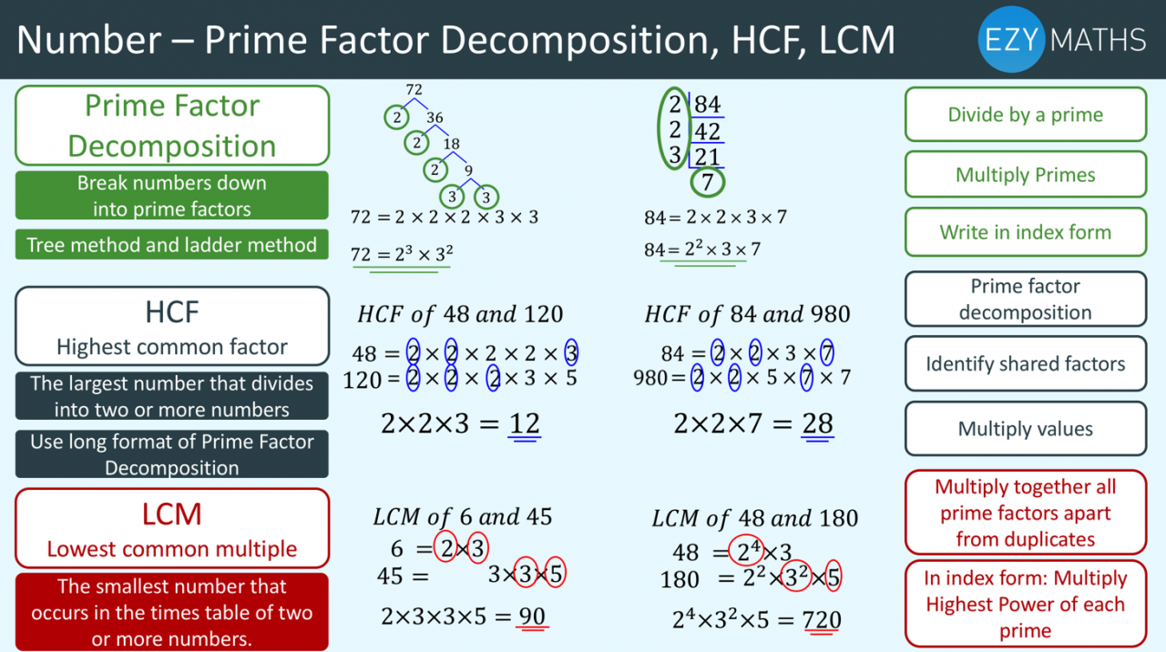 Countdown to Exams - Day 7- Prime factor decomposition, HCF and LCM