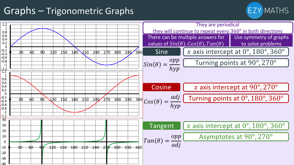 Countdown to Exams - Day 77 - Trigonometric graphs